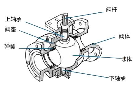 浮球阀是作为介质管路中切断与调节的作用,自由臂与浮球能够自动控制图片