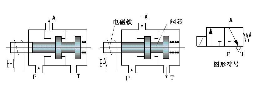 在电气上来说,两位三通电磁阀一般为单电控(即单线圈),两位五通电磁阀一般为双电控(即双线圈)。线圈电压等级一般采用DC24V、AC220V等。两位三通电磁阀分为常闭型和常开型两种,常闭型指线圈没通电时气路是断的,常开型指线圈没通电时气路是通的。常闭型两位三通电磁阀动作原理:给线圈通电,气路接通,线圈一旦断电,路就会断开,这相当于点动。常开型两位三通单电控电磁阀动作原理:给线圈通电,气路断开,线圈一旦断电,气路就会接通,这也是点动。两位五通双电控电磁阀动作原理:给正动作线圈通电,则正动作气路接通