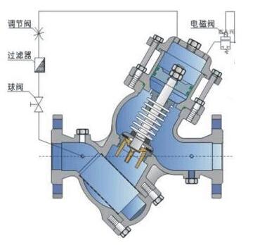 YQ98006活塞式电磁控制阀结构图