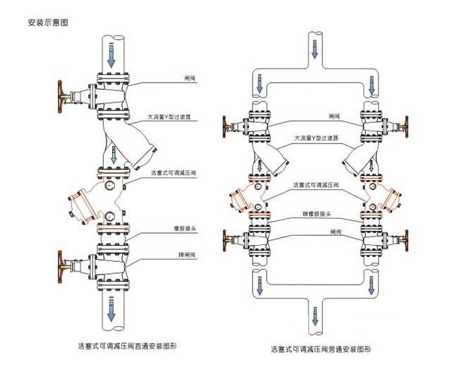 YQ98001型�^�V活塞式可�{�p�洪y安�b�D