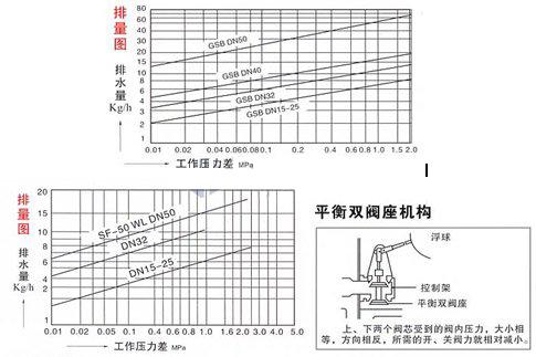 SF-WF杠�U浮球式(立式)疏水�y 排量�D
