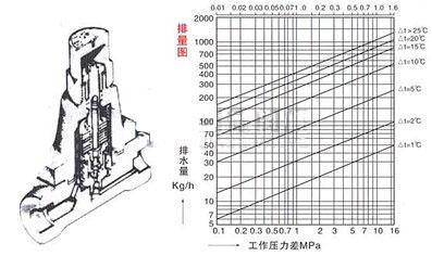 TB5(3,6,11)F可�{�p�倨�(CS17H)疏水�y 排量�D