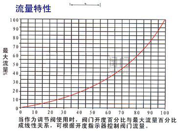 弹性座封偏心旋塞阀-沪山阀门制造(上海)有限公司